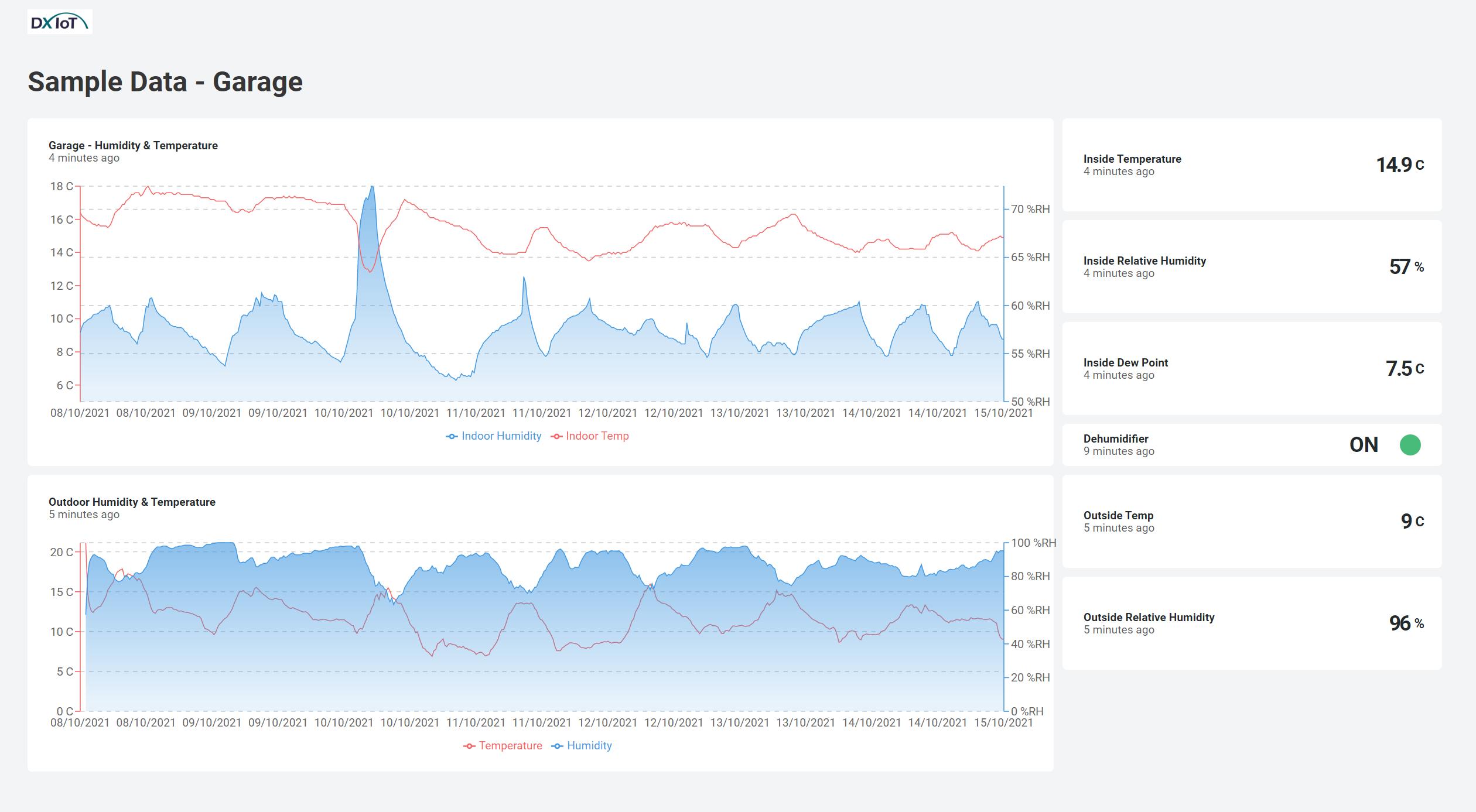 Data monitoring graph